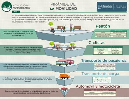 Infografía movilidad_pirámide movilidad